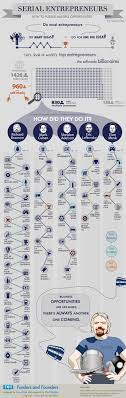 wild and crazy career paths of self made billionaires infographic the wild and crazy career paths of 5 self made billionaires infographic