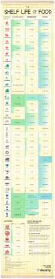 this chart answers your shelf life questions the social silo the shelf life of food
