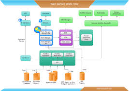 warehouse process flow diagram   printable wiring diagram        sales process workflow diagram ex les on warehouse process flow diagram
