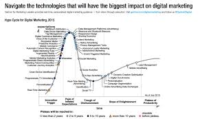 gartner hype cycle for digital marketing real time gartner hype cycle for digital marketing 2015 real time marketing more than 10 years from now