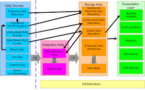 the data warehouse architecture   arbimeenlarge image