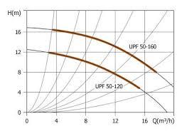 Are <b>Циркуляционный насос Unipump</b> UPF 50-200 280 seems