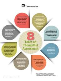 Standards Based Grading on Pinterest | Rubrics, Assessment and ...