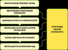 Аппаратно программный модуль доверенной загрузки (АПМДЗ ...