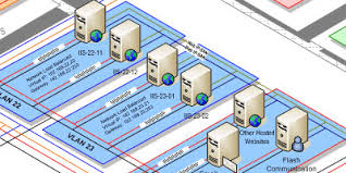 rate my network diagram   information aestheticsrate my network diagram jpg