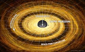 black hole facts   interesting facts about black holesblack hole diagram