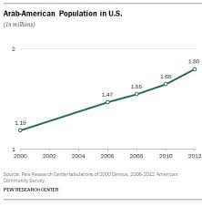 Census Bureau explores <b>new Middle East</b> North Africa ethnic category