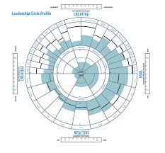 our approach hedley and associateshedley and associates the leadership circleacirc helps to identify what types of leader you are and what your strengths and weaknesses are through identification of these traits
