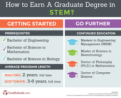 math science and engineering graduate programs stem graduate math science and engineering graduate programs