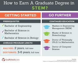 math science and engineering graduate programs stem graduate math science and engineering graduate programs
