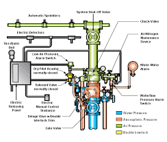 diagram porn double interlock sprinkler system for ships