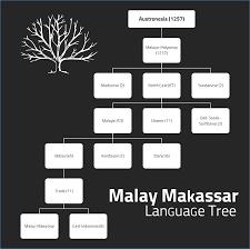 Malay language