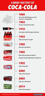 new coke the 30th anniversary of coca cola s biggest mistake coca cola timeline history