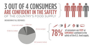 food health survey consumer attitudes toward food safety more than eight out of ten americans 85% admit to giving some thought to the safety of their foods and beverages over the past year and 78 percent are