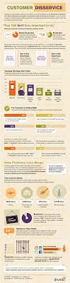 best images about customer service infographics most companies that set out to deliver better customer service today fall short of creating a customer experience that creates customer loyalty of
