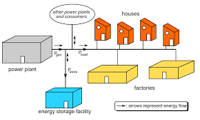 will huge batteries save us from power blackouts    nat geo    here    s a great diagram of an electrical grid   an energy storage facility  illustration by