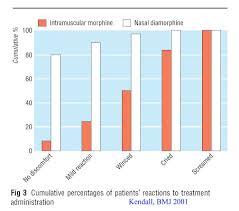 intranasal opiates and ketamine for acute chronic and breakthrough kendall et al diagram demonstrating the ease of acceptance of intranasal drug versus intramuscular shot