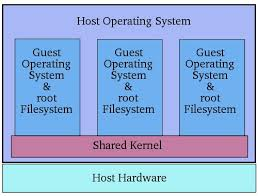 an overview of virtualization techniques   virtuatopiashared kernel diagram jpg