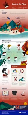 17 best ideas about frankenstein mary shelley summary this coursehero infographic on lord of the flies is both visually stunning and informative