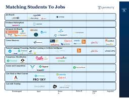 who s playing matchmaker between students and employers edsurge because these are all private companies data isn t readily available on their size let alone number of students colleges or employers using