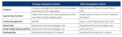 lean healthcare using visual management for daily management and the most important thing is that the people on the front line adding value are aligned and contributing to the organization s strategic imperatives and