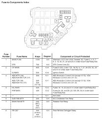 2008 civic fuse box diagram 2008 wiring diagrams online