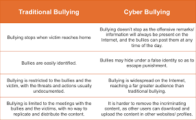 essay cyberbullying essay on cyber bullying essays on bullying in school
