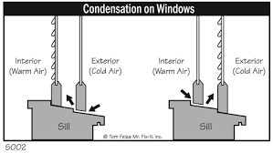 Image result for window condensation