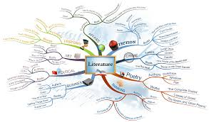 how to mind map mind mapping software literature mind map