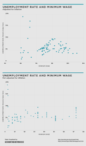 unemployment and the effects of the minimum wage blog unemployment and the minimum wage changes by president