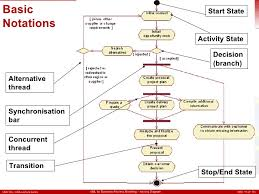 activity diagram       basic notations start state activity