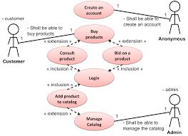 best images of use case diagram for website   use case diagram    business use case diagram