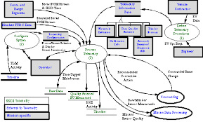 sscs reference architecture  b    telemetry data flow diagrams