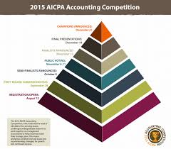 cpa career development aicpa insights case competition pyramid infographic 02