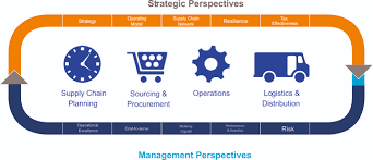 supply chain operations supply chain management