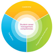 career development benchmarks secondary the four key dimensions for effective secondary career development