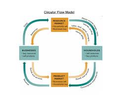macro circular flow   no bull economics lessonssummary  above is the circular flow diagram from your textbook  generally  you do not have to draw this on the ap exam  but you should know it inside and