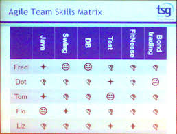 agile testing days keynote from stuart reid investing in what kind of skills do you have in that matrix you can distinguish long deep term db test and short shallow term skills java swing fitnesse