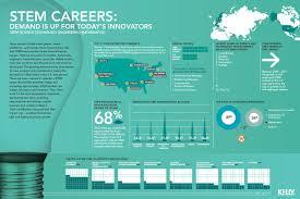 home stem careers libguides at mesa community college stem careers
