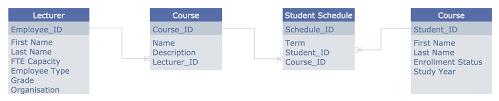 entity relationship diagram examples   professional erd drawingerd diagram example