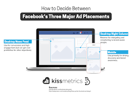 simple tips to creating an unbeatable facebook ads campaign decide between three major ad placements