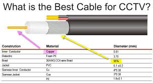 security camera wiring color code security image samsung security camera wiring diagram wiring diagram schematics on security camera wiring color code