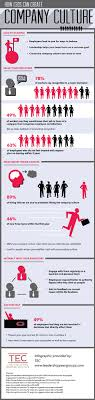 top ideas about employee engagement employee ceo behavior sets the tone for company culture infographic via tecmidwest