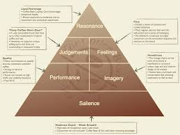 cbbe pyramid let s make it warm again the breadth of brand awareness is weak as consumers generally do not consider cbtl when choosing beverages the depth of brand awareness is moderate as the