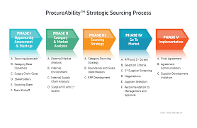 strategic sourcing procureability establishing targeted strategic supplier relationships and world class supplier networks helps position procurement and supply chain organizations as