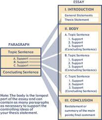 google search and essay structure on pinterest essay structure