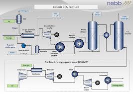 concept study  the cesam process   nebbgallery