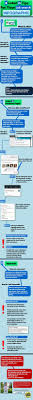 best images about job search infographics in looking for a job but don t know how to look this infographic does a great job explaining all the ins and outs to finding a good job posting on linkedin