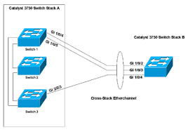 cross stack etherchannel on a catalyst switch configuration    network diagram