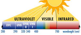 Што е тоа УВ индекс и зошто треба задолжително да го следиме во летните месеци?